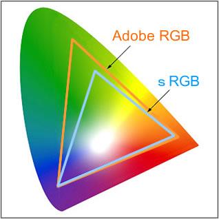sRGBとAdobe RGBの違い。